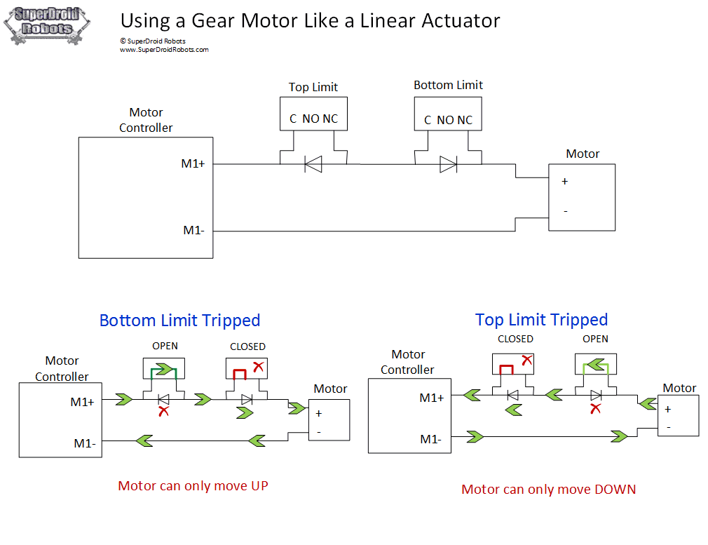 Motor as Linear Actuator