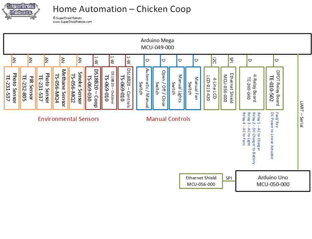 TT14-Chicken Coop System Diagram