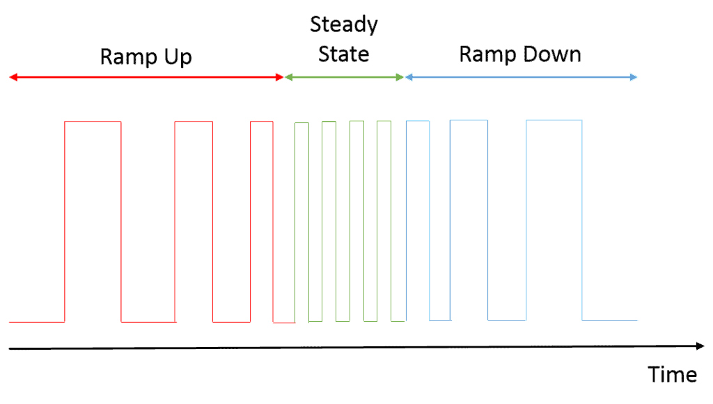 Fig: Example Pulse Train