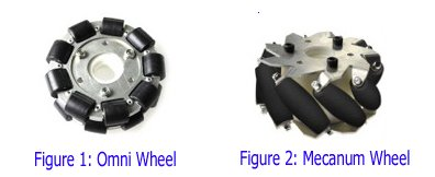 Omni and Mecanum Wheels